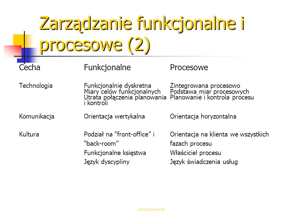 Lech Barszczewski Zarządzanie funkcjonalne i procesowe (1) CechaFunkcjonalneProcesowe Struktura organiza-hierarchicznahoryzontalna cyjna orientacja fu