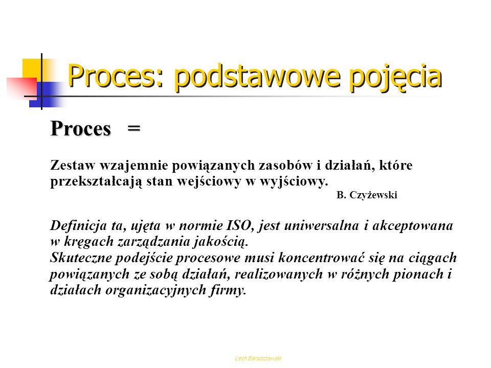 Lech Barszczewski Proces: podstawowe pojęcia Proces = Zestaw skoordynowanych działań, który można całkowicie lub częściowo zilustrować z pomocą schema
