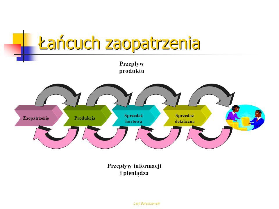 Lech Barszczewski Definiowanie procesu Zidentyfikowanie zarządzającego procesem - właściciela procesu Zdefiniowanie początku i końca procesu Określeni