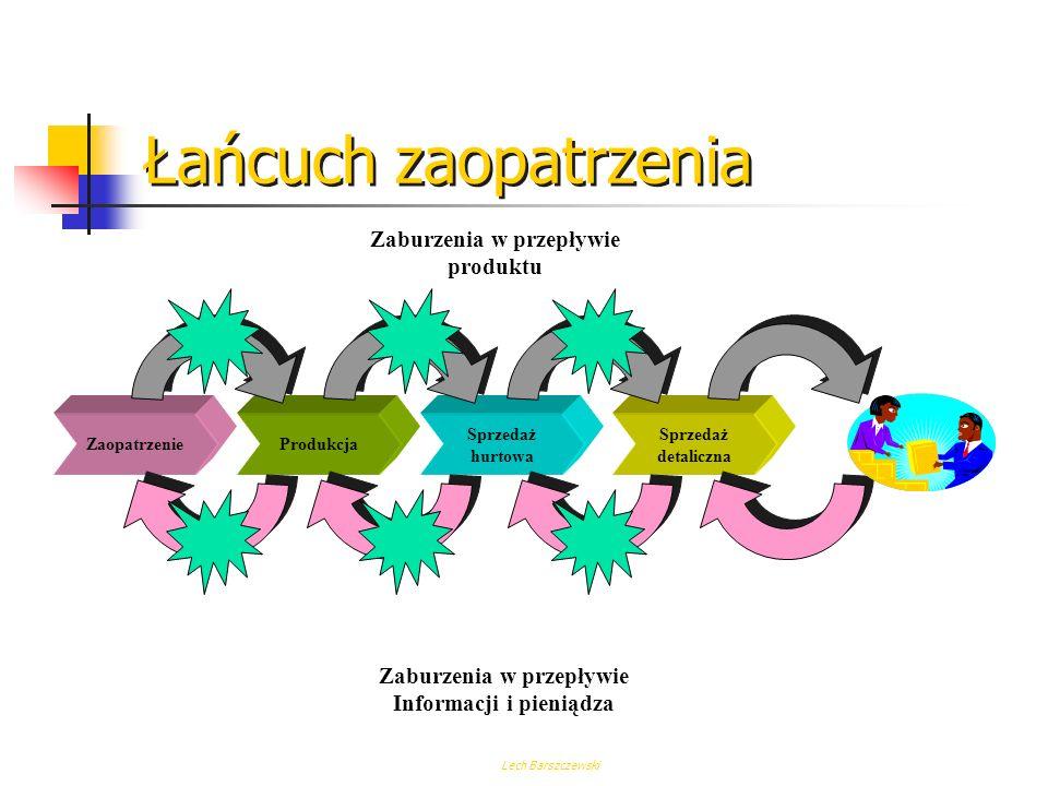 Lech Barszczewski Łańcuch zaopatrzenia ZaopatrzenieProdukcja Sprzedaż hurtowa Sprzedaż detaliczna Przepływ produktu Przepływ informacji i pieniądza