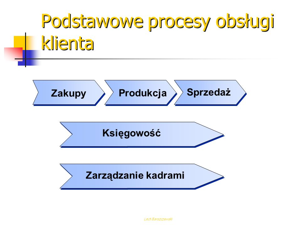 Lech Barszczewski Łańcuch zaopatrzenia ZaopatrzenieProdukcja Sprzedaż hurtowa Sprzedaż detaliczna Zaburzenia w przepływie produktu Zaburzenia w przepł