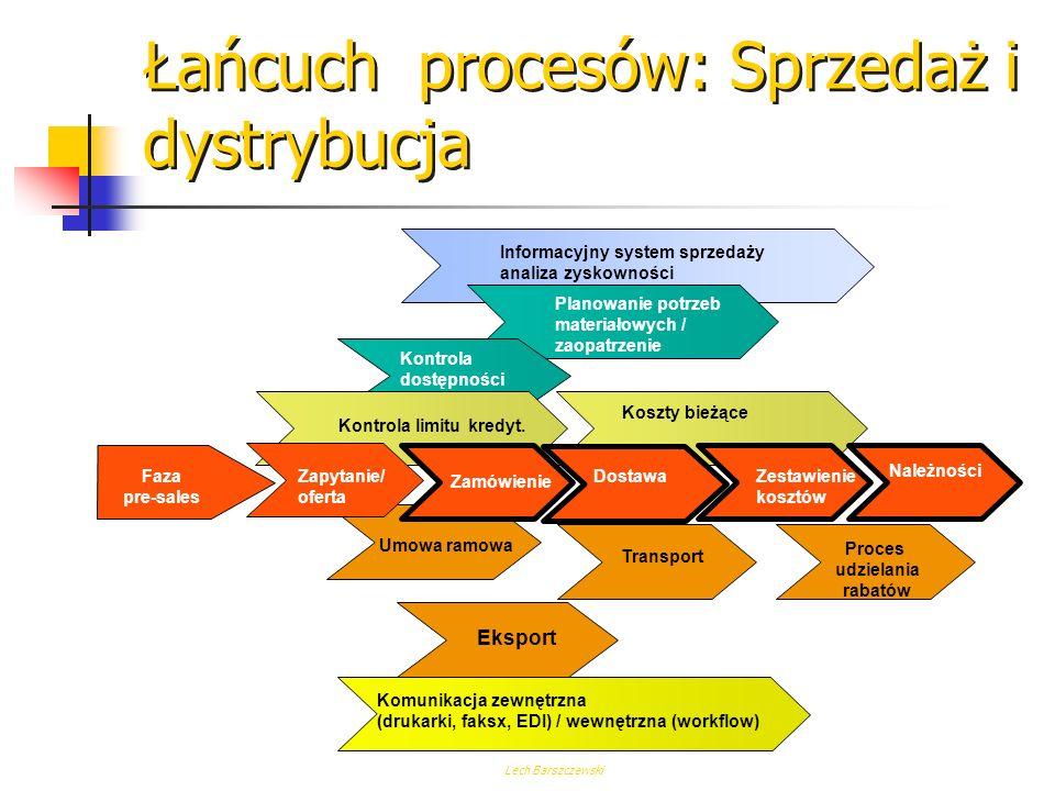 Lech Barszczewski Łańcuch procesów: Zaopatrzenie (Zakupy) Rekord info zaop. Ocena dostawcy Kontrola zapasów Controlling zapasów Bieżące zobow. finanso