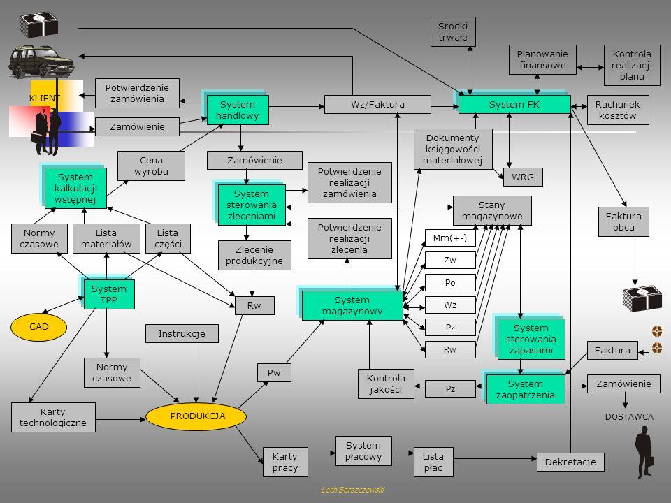 Lech Barszczewski Łańcuch procesów: Sprzedaż i dystrybucja Eksport Planowanie potrzeb materiałowych / zaopatrzenie Kontrola dostępności Kontrola limit