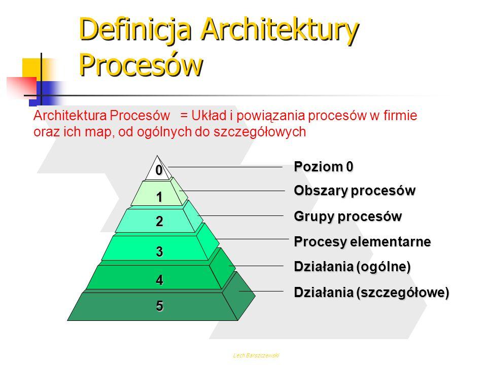 Lech Barszczewski Finanse BPR BPR Struktura zorientowana procesowo Obecnie Personel Rozwój Marketing Sprzedaż Produkcja Przedsiębiorstwo Dawniej Elast