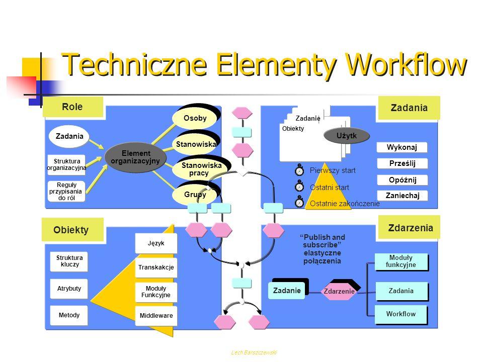 Lech Barszczewski Przykładowe zastosowanie Workflow Transakcja 4 Transport Transport Wysyłka Transakcja 2 Użytk. Użytk. Proces przetwarzania zamówieni