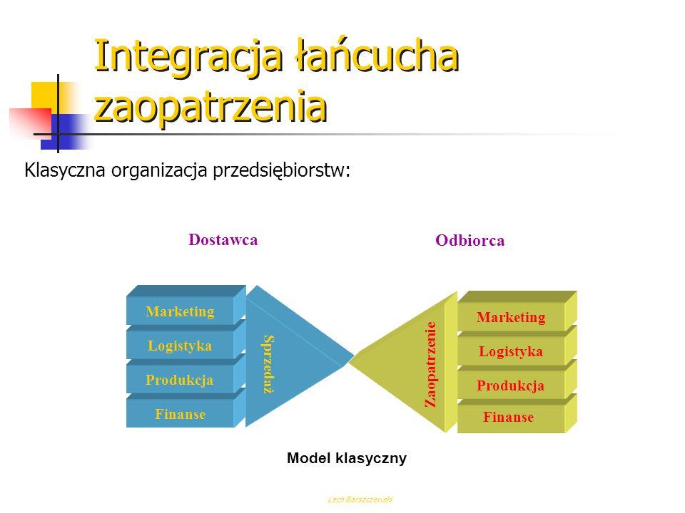 Lech Barszczewski Techniczne Elementy Workflow Osoby Stanowiska pracy Stanowiska pracy Grupy Element organizacyjny Wykonaj Prześlij Opóźnij Zaniechaj