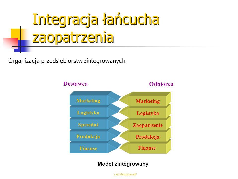 Lech Barszczewski Logistyka Zaopatrzenie Integracja łańcucha zaopatrzenia Klasyczna organizacja przedsiębiorstw: Model klasyczny Sprzedaż Produkcja Lo
