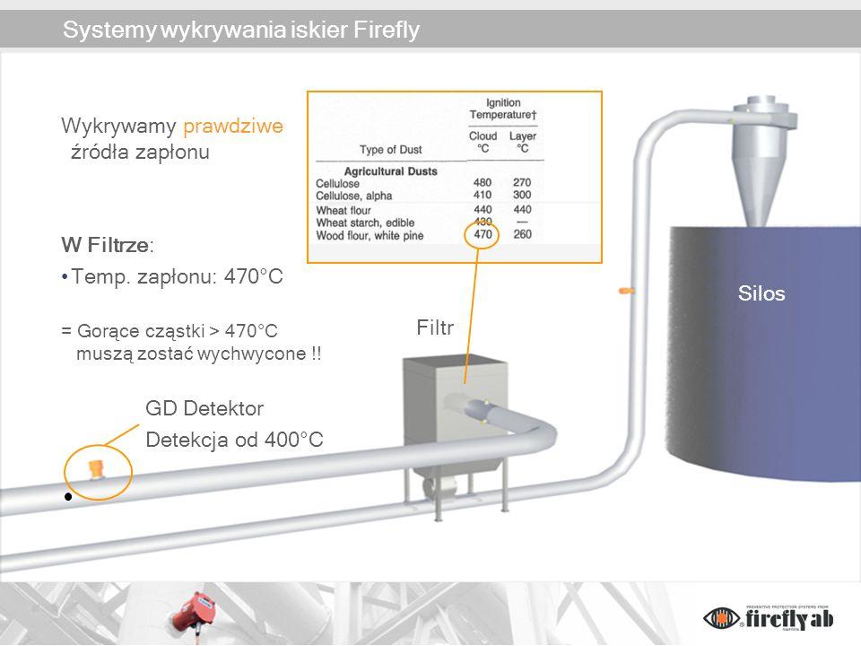 Systemy wykrywania iskier Firefly Filtr Silos Wykrywamy prawdziwe źródła zapłonu W Filtrze: Temp. zapłonu: 470°C = Gorące cząstki > 470°C muszą zostać