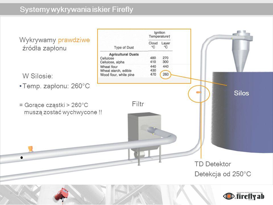 Systemy wykrywania iskier Firefly Filtr Silos Wykrywamy prawdziwe źródła zapłonu W Silosie: Temp. zapłonu: 260°C = Gorące cząstki > 260°C muszą zostać