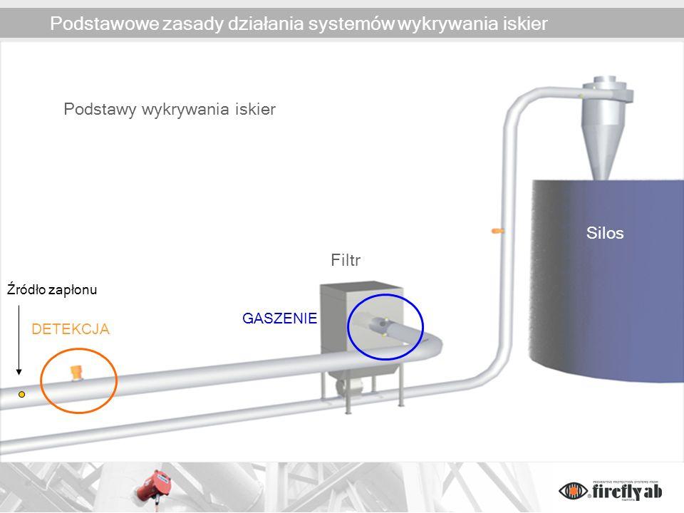 Podstawowe zasady działania systemów wykrywania iskier Filtr Silos DETEKCJA GASZENIE Podstawy wykrywania iskier Źródło zapłonu