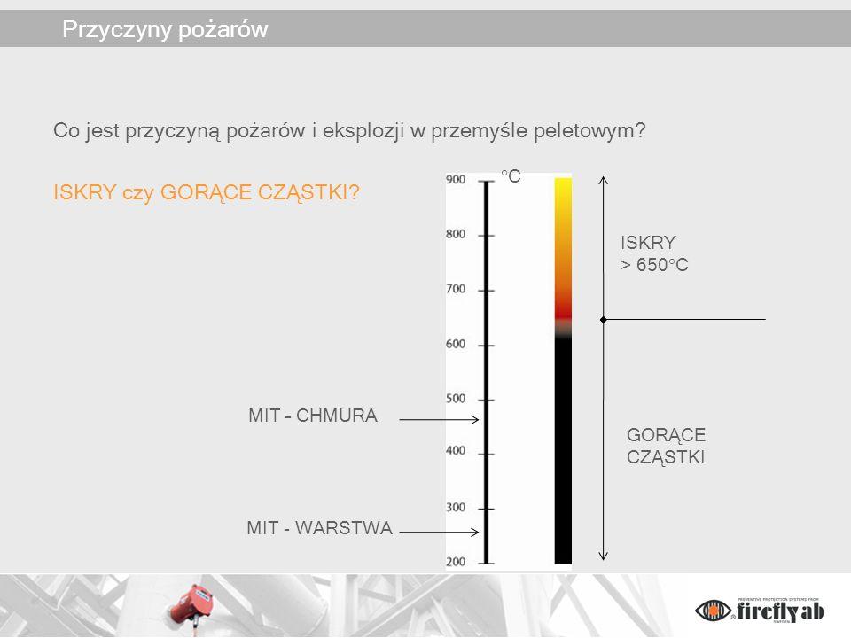 Źródła zapłonu Wystarczy cząstka o temp.470°C z energią 40mJ aby spowodować pożar.