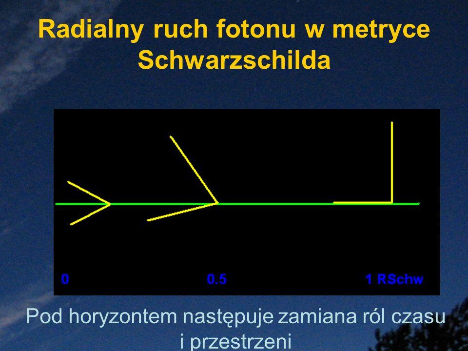 Radialny ruch fotonu w metryce Schwarzschilda Pod horyzontem następuje zamiana ról czasu i przestrzeni