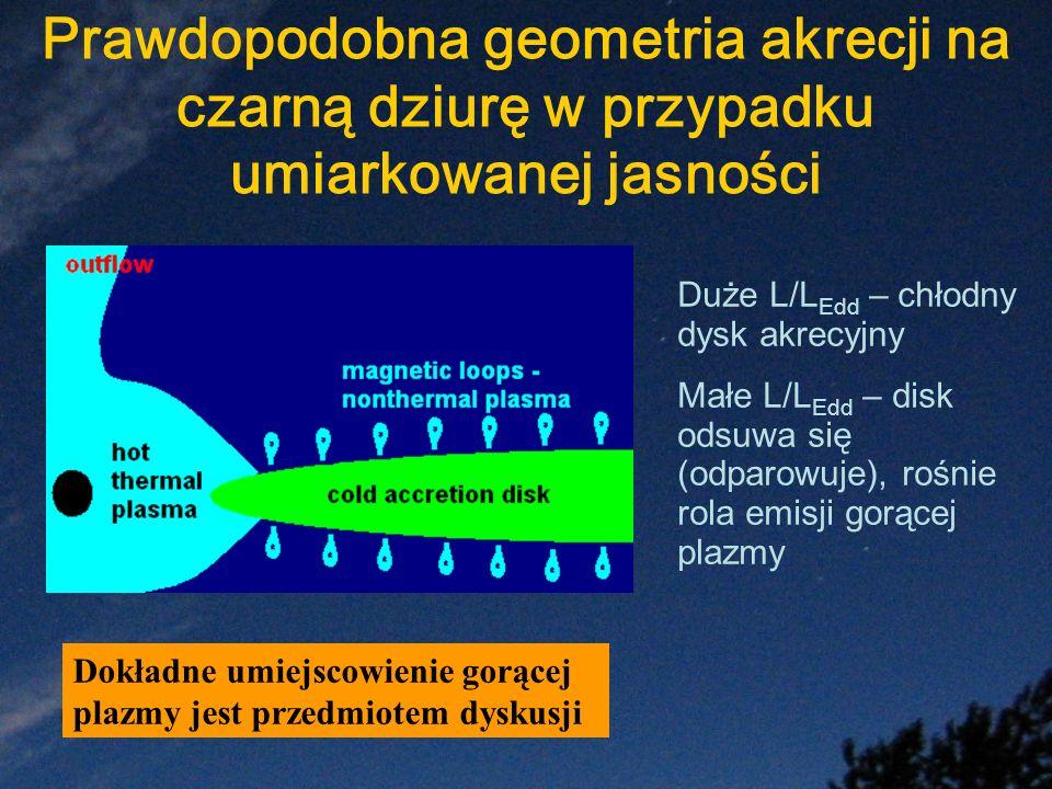 Prawdopodobna geometria akrecji na czarną dziurę w przypadku umiarkowanej jasności Duże L/L Edd – chłodny dysk akrecyjny Małe L/L Edd – disk odsuwa si
