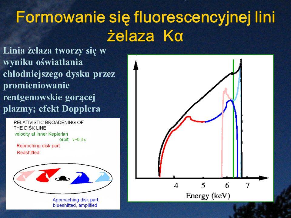 Formowanie się fluorescencyjnej lini żelaza Kα Linia żelaza tworzy się w wyniku oświatlania chłodniejszego dysku przez promieniowanie rentgenowskie go