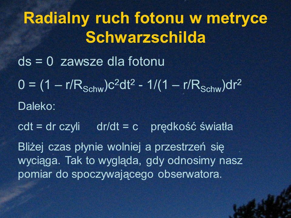 Radialny ruch fotonu w metryce Schwarzschilda ds = 0 zawsze dla fotonu 0 = (1 – r/R Schw )c 2 dt 2 - 1/(1 – r/R Schw )dr 2 Daleko: cdt = dr czyli dr/d