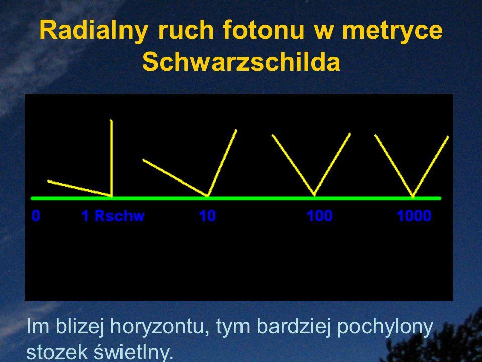 Radialny ruch fotonu w metryce Schwarzschilda Im blizej horyzontu, tym bardziej pochylony stozek świetlny.