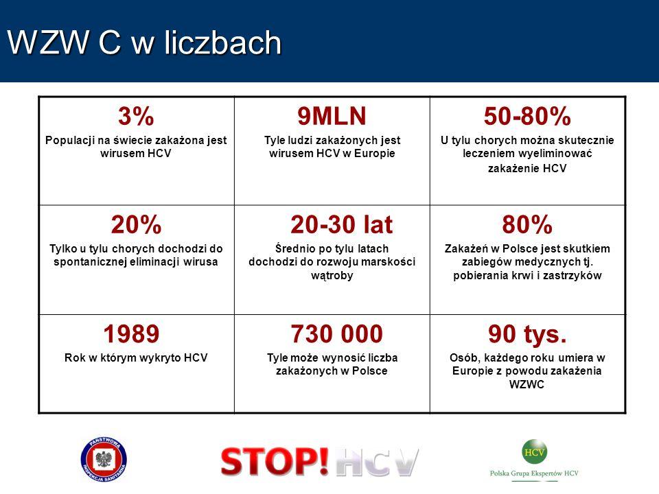 WZW C w liczbach 3% Populacji na świecie zakażona jest wirusem HCV 9MLN Tyle ludzi zakażonych jest wirusem HCV w Europie 50-80% U tylu chorych można s