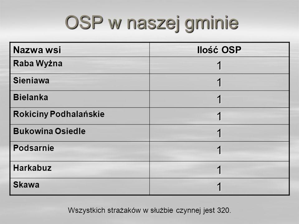 OSP w naszej gminie Nazwa wsi Ilość OSP Raba Wyżna1 Sieniawa1 Bielanka1 Rokiciny Podhalańskie1 Bukowina Osiedle1 Podsarnie1 Harkabuz1 Skawa1 Wszystkic