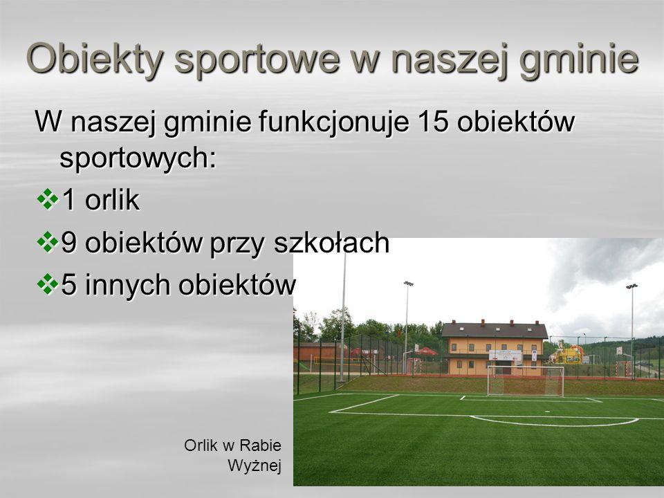 Obiekty sportowe w naszej gminie W naszej gminie funkcjonuje 15 obiektów sportowych: 1 orlik 1 orlik 9 obiektów przy szkołach 9 obiektów przy szkołach