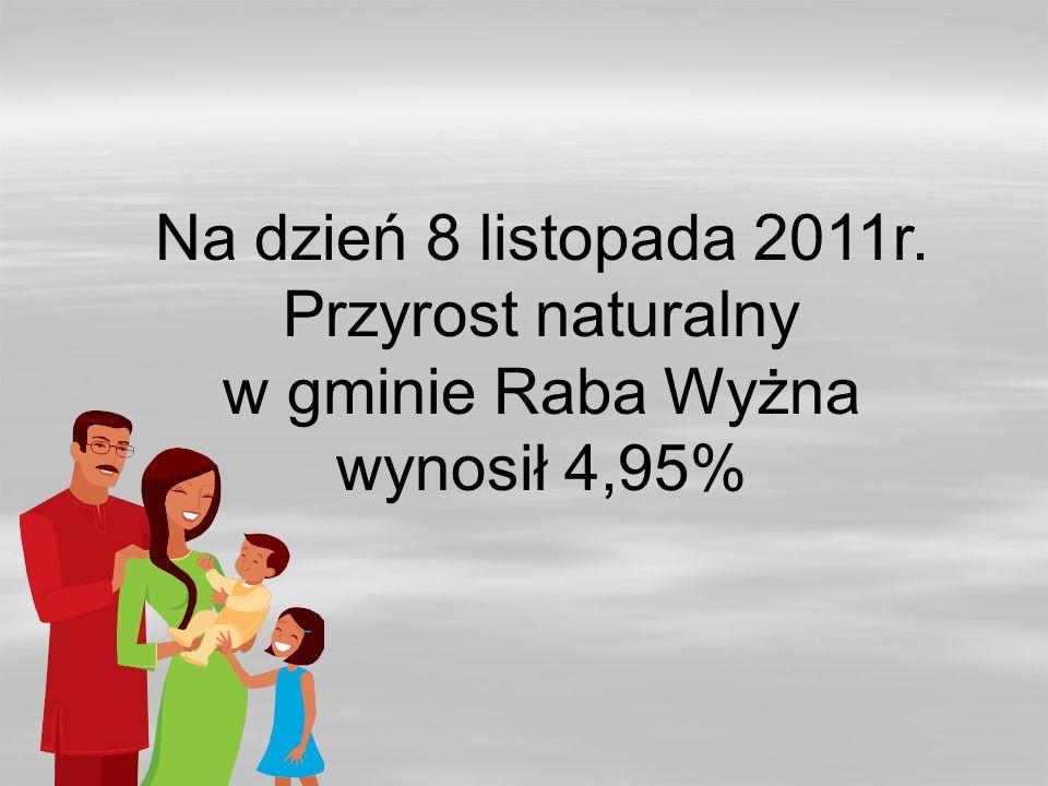 Na dzień 8 listopada 2011r. Przyrost naturalny w gminie Raba Wyżna wynosił 4,95%