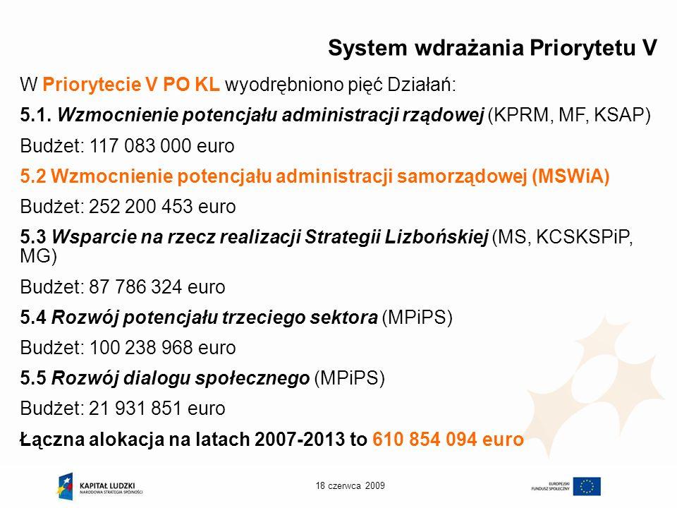 18 czerwca 2009 Działanie 5.2 na tle Priorytetu V PO KL Działanie 5.2 Wsparcie potencjału JST Działanie 5.1 Budżet zadaniowy Działanie 5.3 Uproszczenia legislacyjne Zero okienka Budowanie zdolności strategicznych Działanie 5.4 Organizacje pozarządowe jako sprawni partnerzy samorządu Działanie 5.5 Wsparcie dialogu społecznego (wojewódzkie komisje dialogu społecznego)