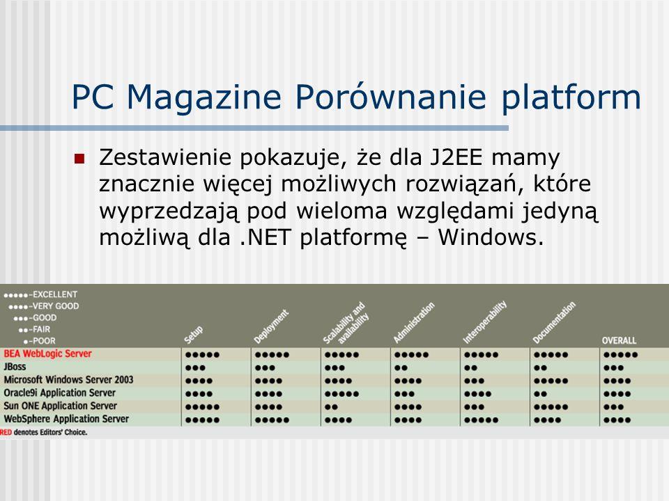PC Magazine Porównanie platform Zestawienie pokazuje, że dla J2EE mamy znacznie więcej możliwych rozwiązań, które wyprzedzają pod wieloma względami je