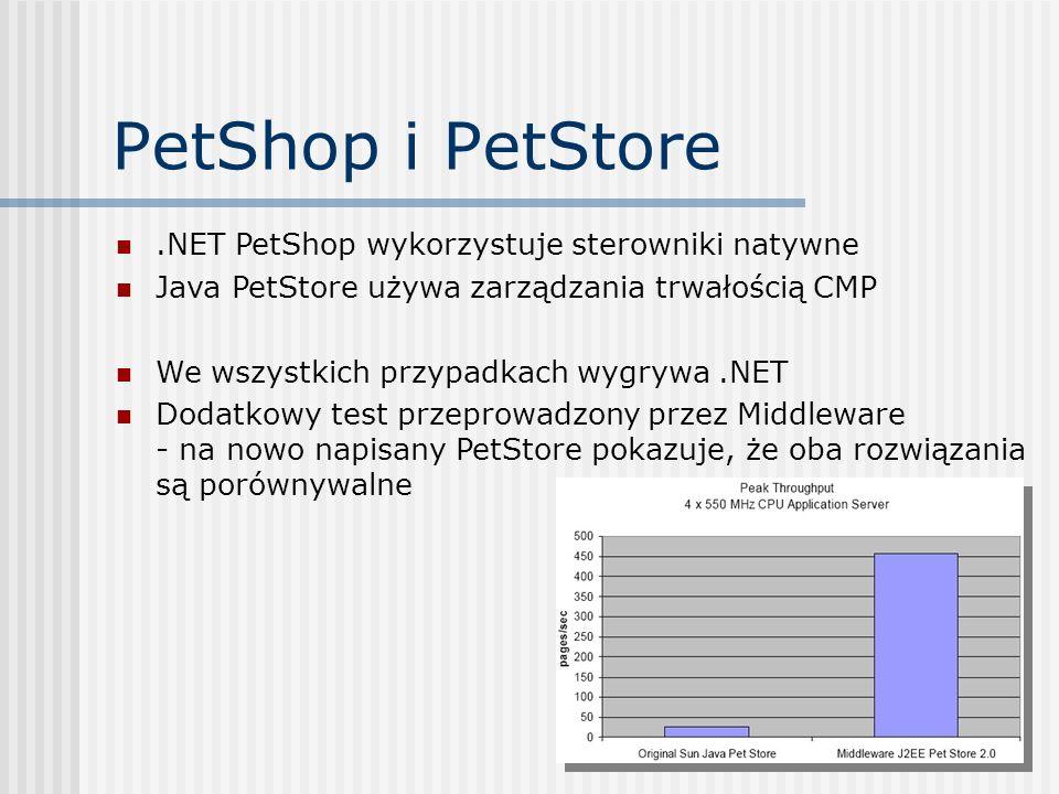 .NET PetShop wykorzystuje sterowniki natywne Java PetStore używa zarządzania trwałością CMP We wszystkich przypadkach wygrywa.NET Dodatkowy test przep