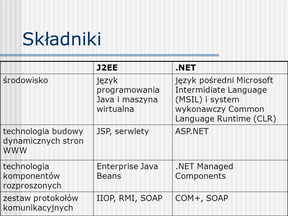 Standardowe Interfejsy Programistyczne J2EE.NET komunikacja asynchroniczna i przesyłanie komunikatów Java Messagin System (JMS) Microsoft Message Queue (MSMQ) transakcje rozproszoneJava Transaction API (JTA) Microsoft Transaction Server (MTA) komunikacja z bazą danych Java Database Connectivity (JDBC) Active Data Objects.NET (ADO.NET) zestaw protokołów komunikacyjnych IIOP, RMI, SOAPCOM+, SOAP komunikacja z istniejącymi systemami (ERP) Java Coonector Architecture Host Integration Server 2000