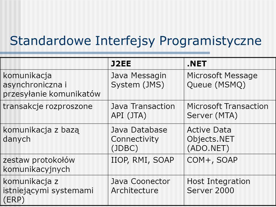 Standardowe Interfejsy Programistyczne J2EE.NET komunikacja asynchroniczna i przesyłanie komunikatów Java Messagin System (JMS) Microsoft Message Queu