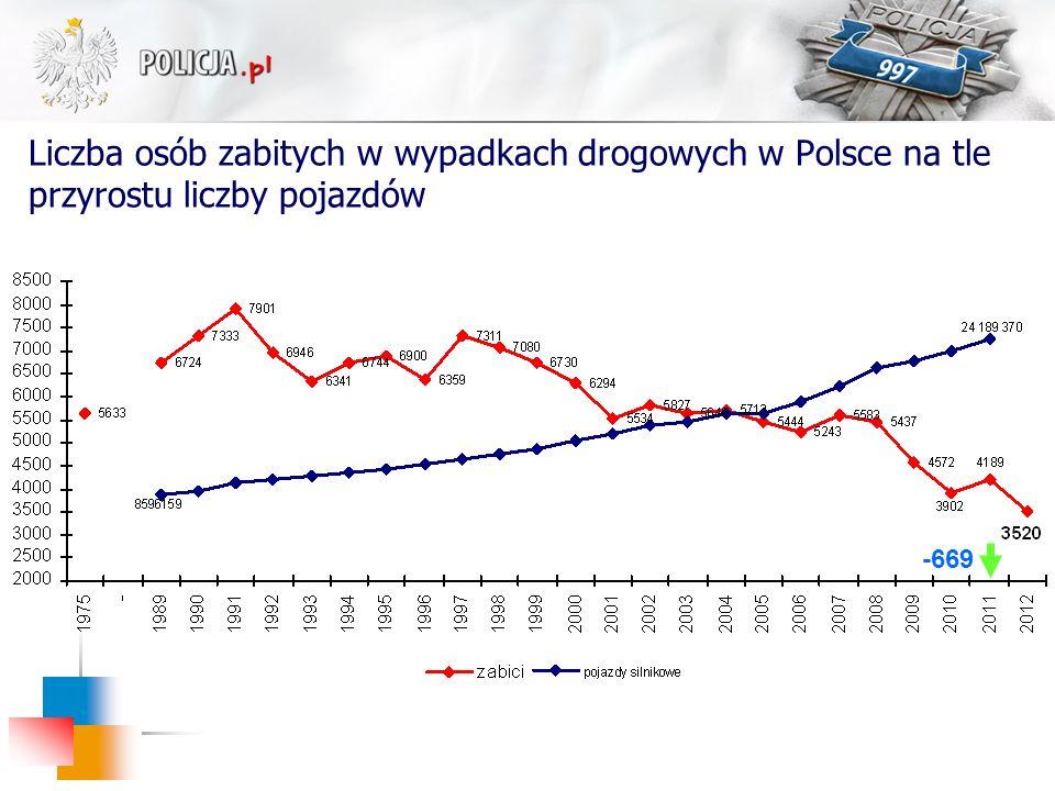 Liczba osób zabitych w wypadkach drogowych w Polsce na tle przyrostu liczby pojazdów -669