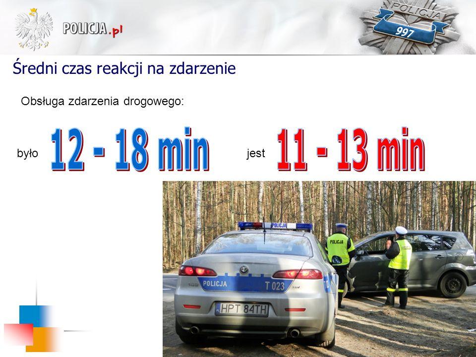 Średni czas reakcji na zdarzenie jest było Obsługa zdarzenia drogowego: