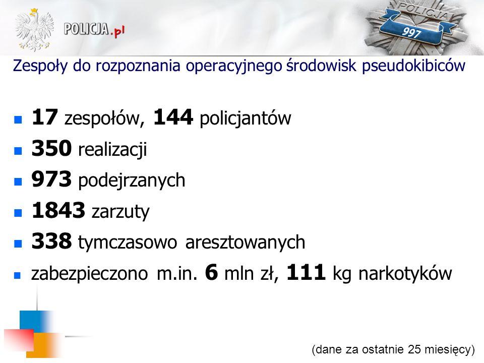 Zespoły do rozpoznania operacyjnego środowisk pseudokibiców 17 zespołów, 144 policjantów 350 realizacji 973 podejrzanych 1843 zarzuty 338 tymczasowo a