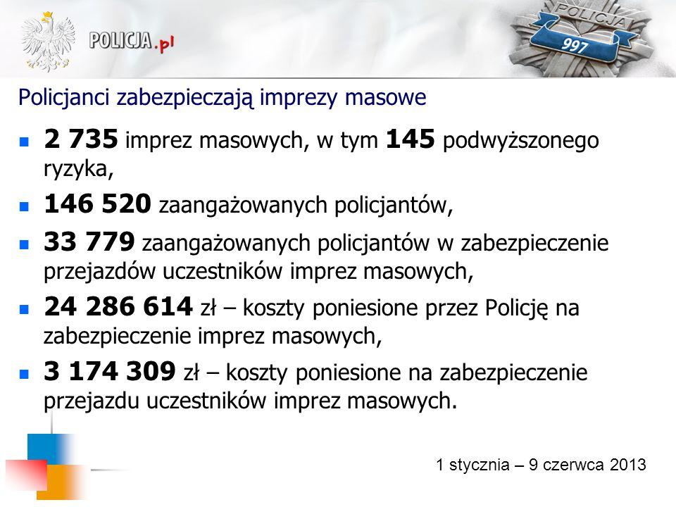 Policjanci zabezpieczają imprezy masowe 2 735 imprez masowych, w tym 145 podwyższonego ryzyka, 146 520 zaangażowanych policjantów, 33 779 zaangażowany