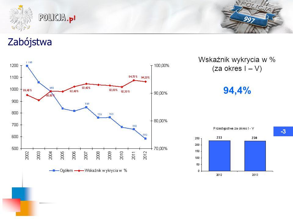 Zabójstwa -3 Wskaźnik wykrycia w % (za okres I – V) 94,4%