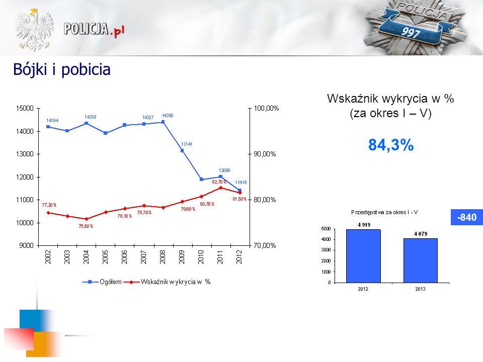Bójki i pobicia -840 Wskaźnik wykrycia w % (za okres I – V) 84,3%