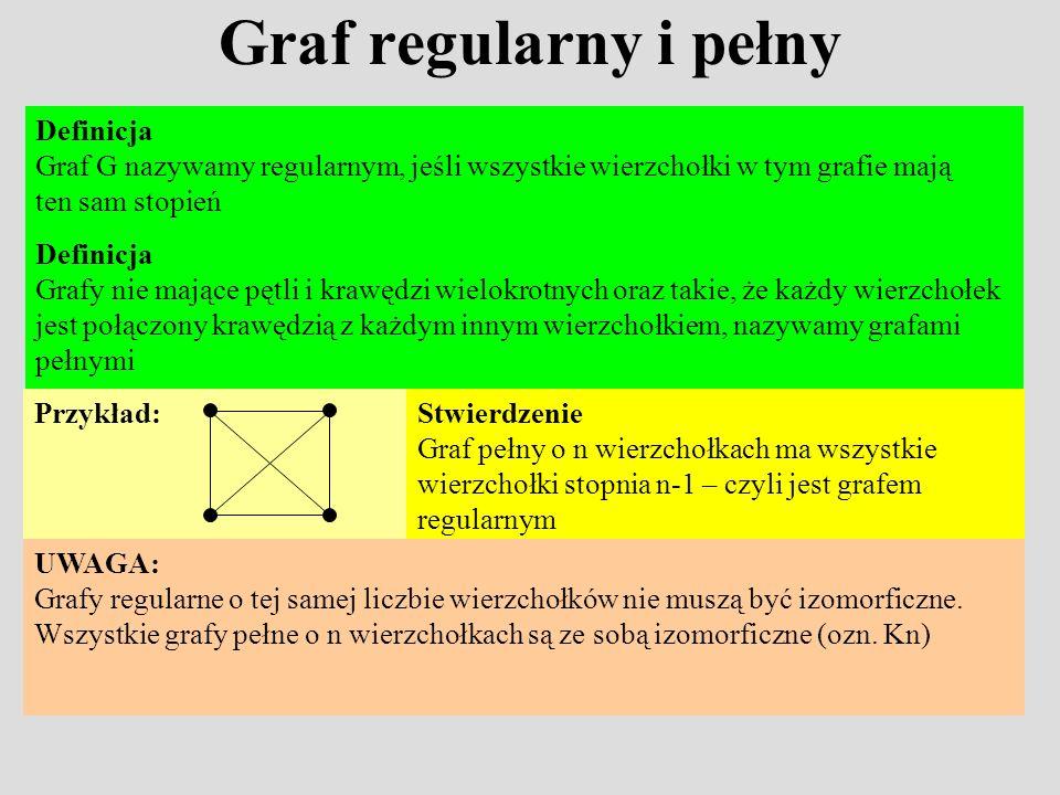 Graf regularny i pełny Definicja Graf G nazywamy regularnym, jeśli wszystkie wierzchołki w tym grafie mają ten sam stopień UWAGA: Grafy regularne o te