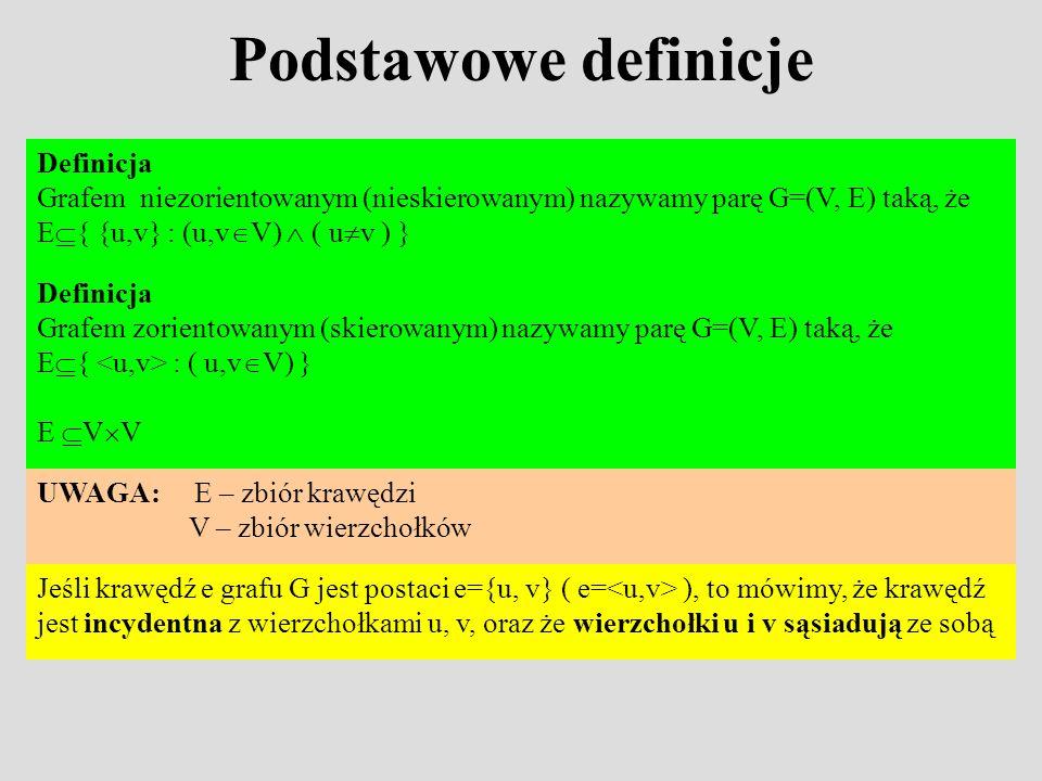 Podstawowe definicje Definicja Grafem niezorientowanym (nieskierowanym) nazywamy parę G=(V, E) taką, że E { {u,v} : (u,v V) ( u v ) } UWAGA: E – zbiór