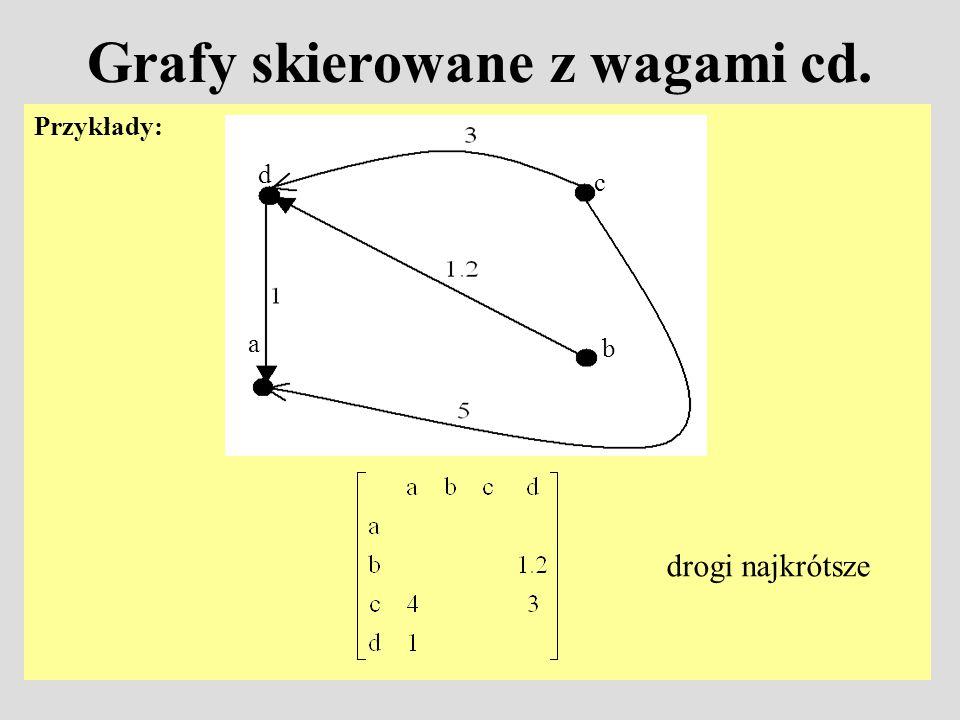 Grafy skierowane z wagami cd. Przykłady: a b c d drogi najkrótsze