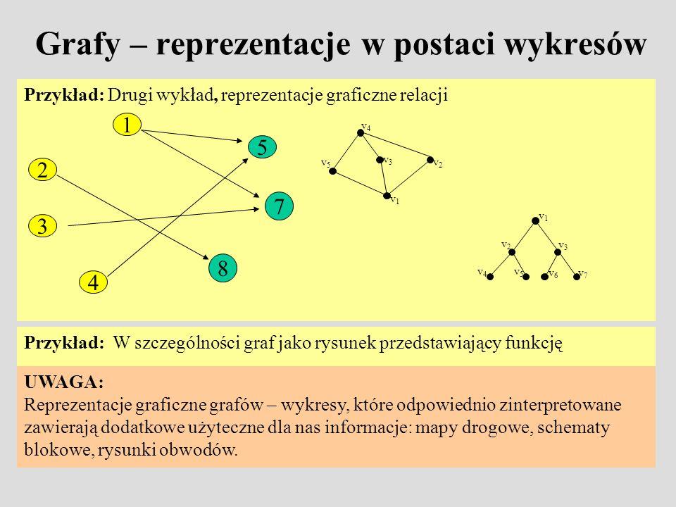 Grafy – reprezentacje w postaci wykresów Przykład: Drugi wykład, reprezentacje graficzne relacji Przykład: W szczególności graf jako rysunek przedstaw