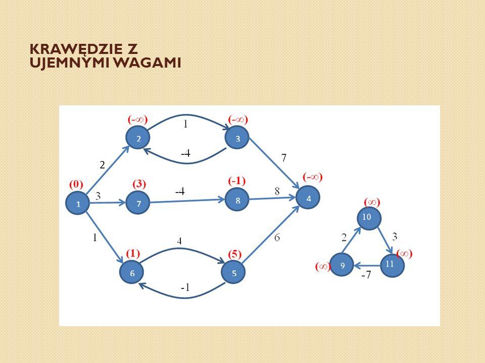 Obliczanie wag najkrótszych ścieżek metodą wstępującą Dane wejściowe procedury stanowi macierz W wymiaru nxn.