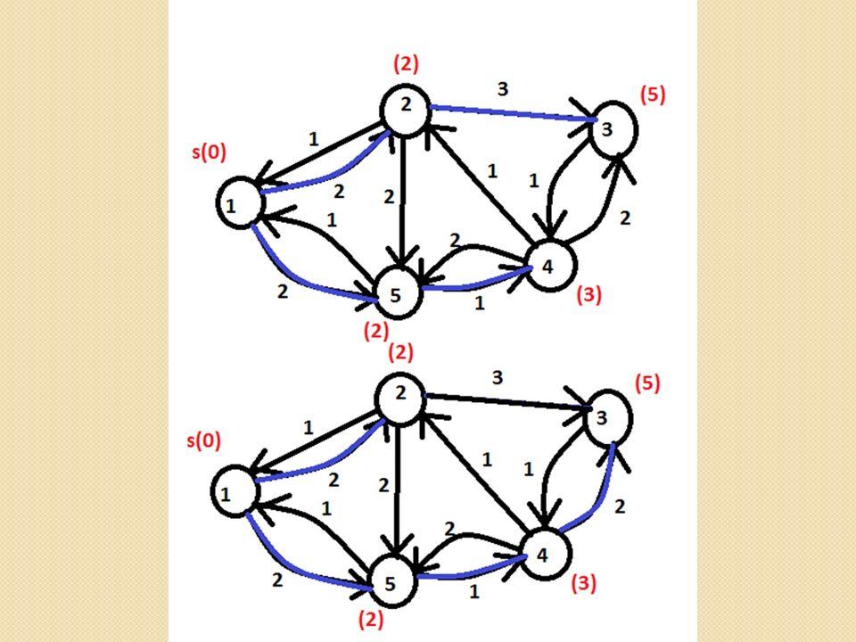 Macierz poprzedników oznaczmy jako =( ij ).