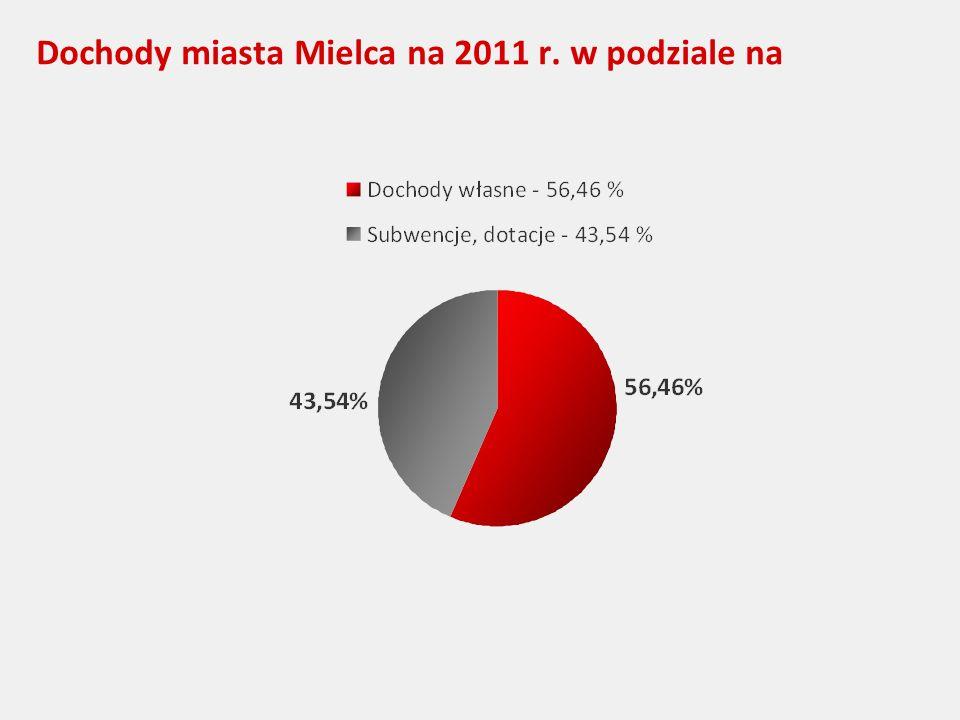 Dochody miasta Mielca na 2011 r. w podziale na