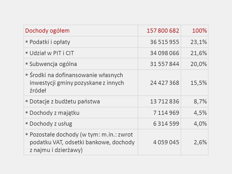 Dochody ogółem157 800 682100% Podatki i opłaty36 515 95523,1% Udział w PIT i CIT34 098 06621,6% Subwencja ogólna31 557 84420,0% Środki na dofinansowanie własnych inwestycji gminy pozyskane z innych źródeł 24 427 36815,5% Dotacje z budżetu państwa13 712 8368,7% Dochody z majątku7 114 9694,5% Dochody z usług6 314 5994,0% Pozostałe dochody (w tym: m.in.: zwrot podatku VAT, odsetki bankowe, dochody z najmu i dzierżawy) 4 059 0452,6%