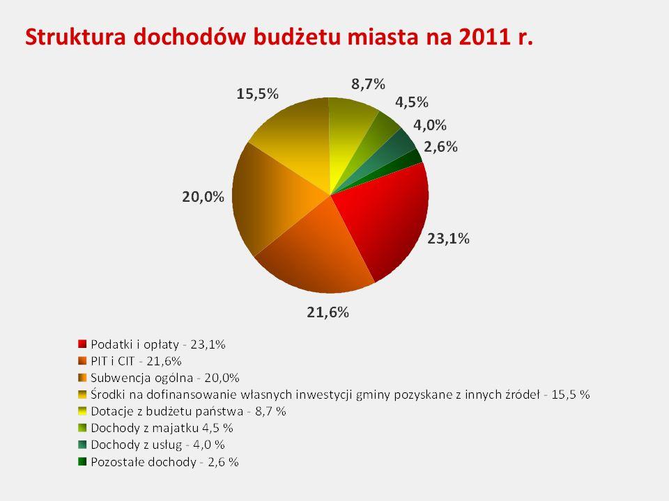 Struktura dochodów budżetu miasta na 2011 r.
