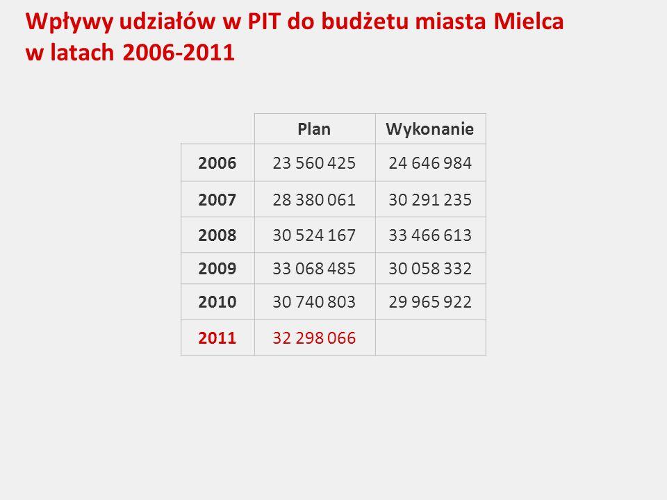 Wpływy udziałów w PIT do budżetu miasta Mielca w latach 2006-2011 PlanWykonanie 200623 560 42524 646 984 200728 380 06130 291 235 200830 524 16733 466 613 200933 068 48530 058 332 201030 740 80329 965 922 201132 298 066