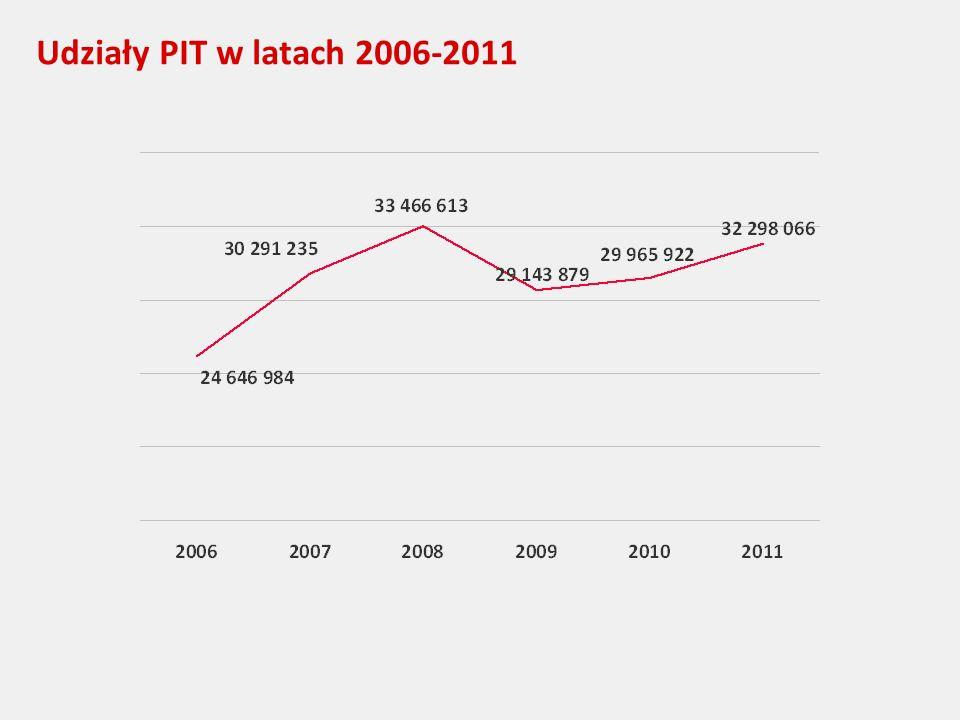 Udziały PIT w latach 2006-2011