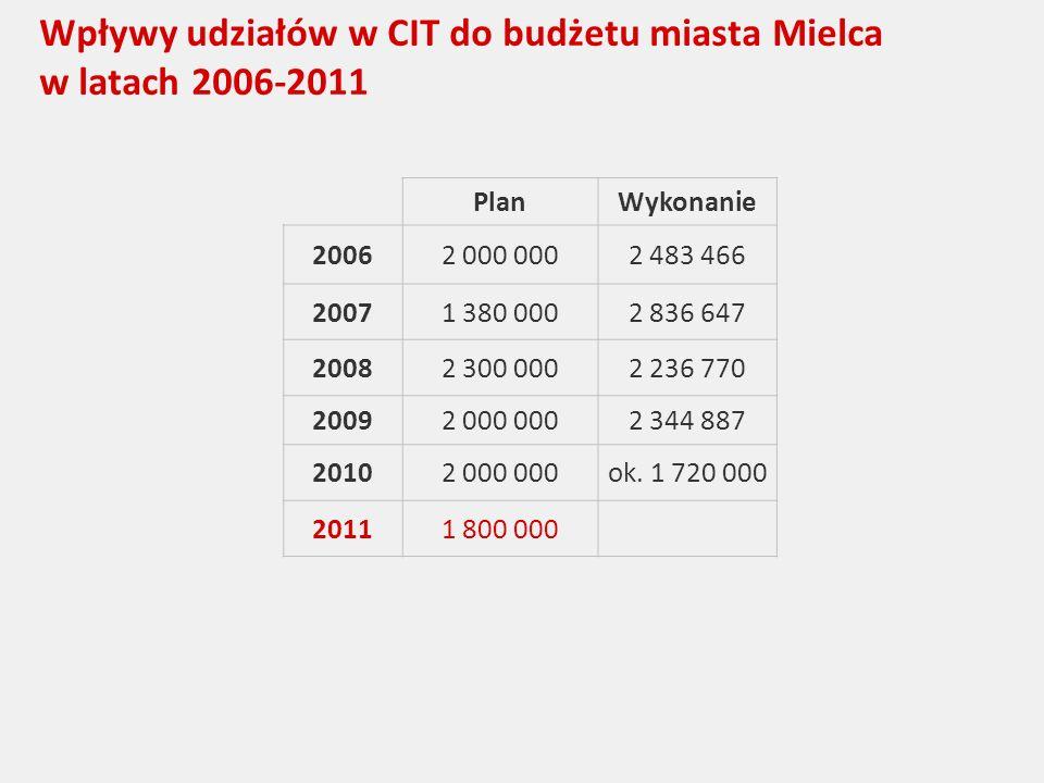 Wpływy udziałów w CIT do budżetu miasta Mielca w latach 2006-2011 PlanWykonanie 20062 000 0002 483 466 20071 380 0002 836 647 20082 300 0002 236 770 20092 000 0002 344 887 20102 000 000ok.