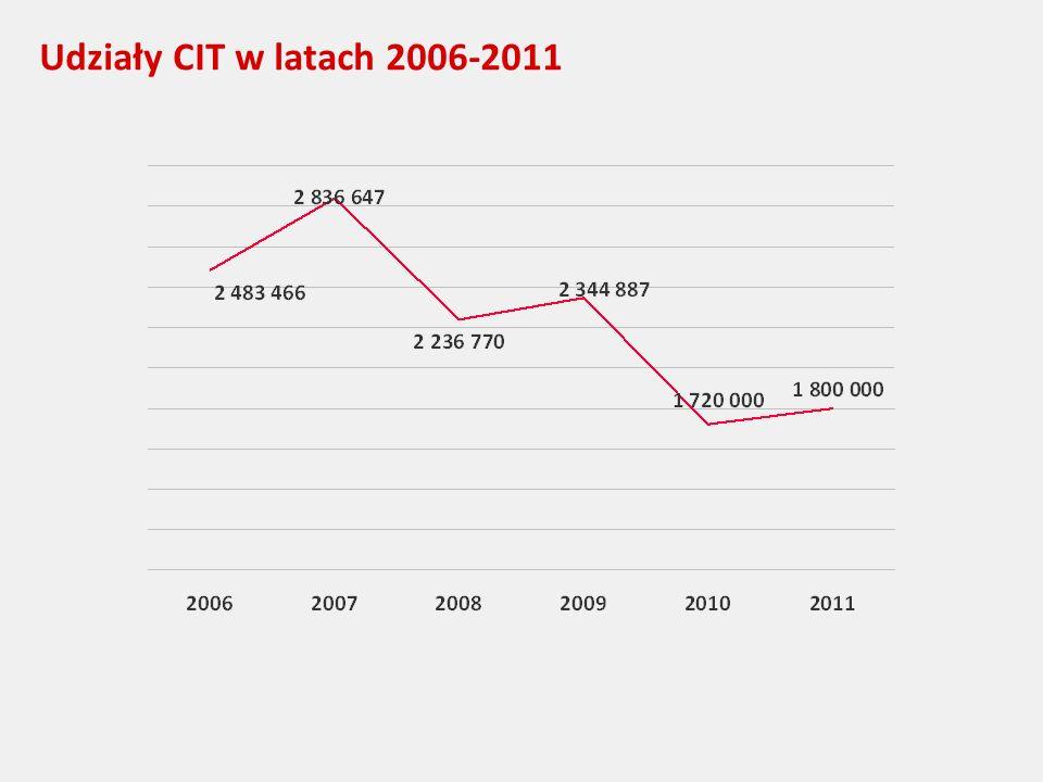 Udziały CIT w latach 2006-2011