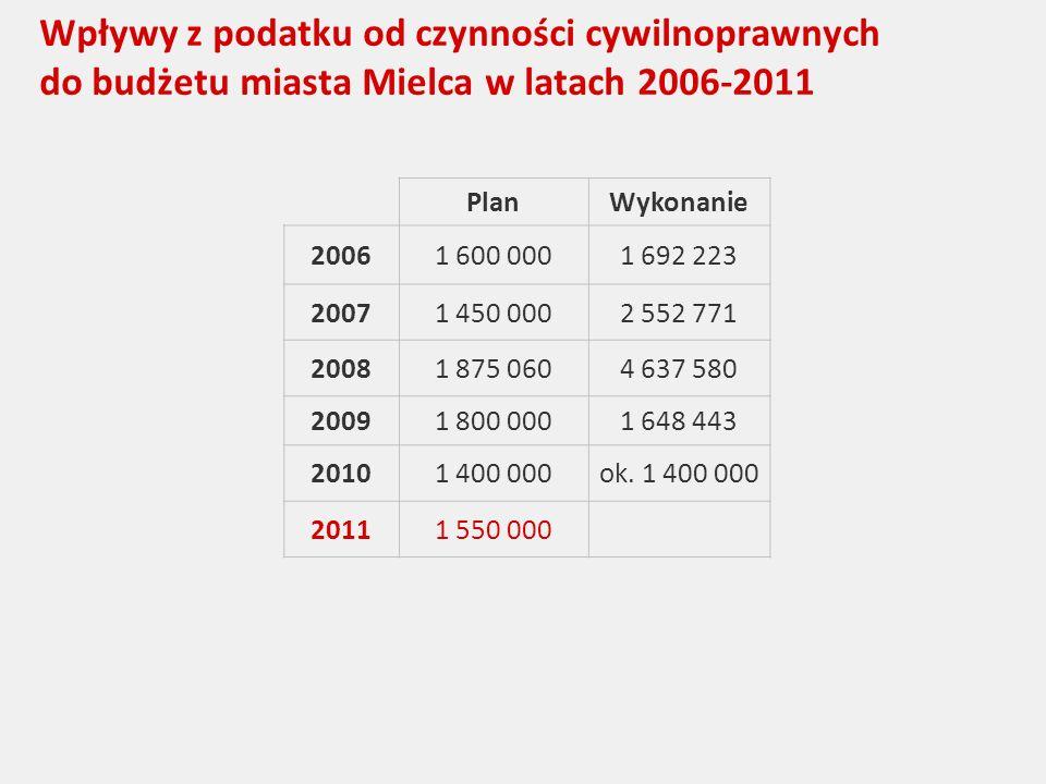 Wpływy z podatku od czynności cywilnoprawnych do budżetu miasta Mielca w latach 2006-2011 PlanWykonanie 20061 600 0001 692 223 20071 450 0002 552 771 20081 875 0604 637 580 20091 800 0001 648 443 20101 400 000ok.