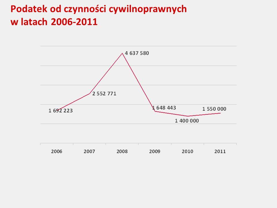 Podatek od czynności cywilnoprawnych w latach 2006-2011